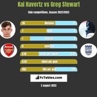 Kai Havertz vs Greg Stewart h2h player stats
