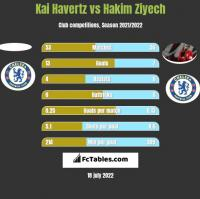 Kai Havertz vs Hakim Ziyech h2h player stats