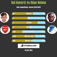 Kai Havertz vs Ihlas Bebou h2h player stats