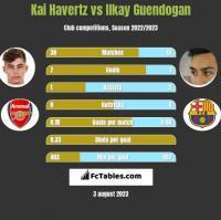 Kai Havertz vs Ilkay Guendogan h2h player stats