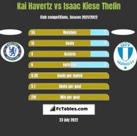 Kai Havertz vs Isaac Kiese Thelin h2h player stats