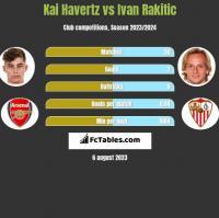 Kai Havertz vs Ivan Rakitic h2h player stats
