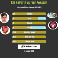 Kai Havertz vs Iver Fossum h2h player stats
