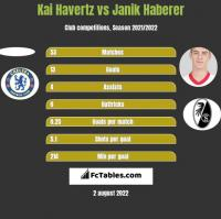 Kai Havertz vs Janik Haberer h2h player stats