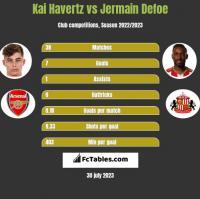 Kai Havertz vs Jermain Defoe h2h player stats