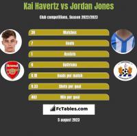 Kai Havertz vs Jordan Jones h2h player stats