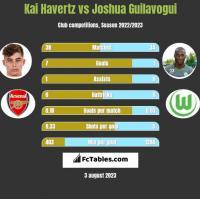 Kai Havertz vs Joshua Guilavogui h2h player stats