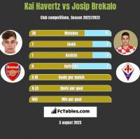 Kai Havertz vs Josip Brekalo h2h player stats