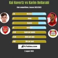 Kai Havertz vs Karim Bellarabi h2h player stats