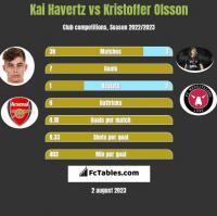 Kai Havertz vs Kristoffer Olsson h2h player stats