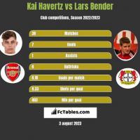 Kai Havertz vs Lars Bender h2h player stats