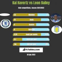 Kai Havertz vs Leon Bailey h2h player stats