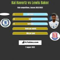 Kai Havertz vs Lewis Baker h2h player stats