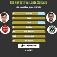 Kai Havertz vs Louis Schaub h2h player stats