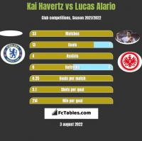 Kai Havertz vs Lucas Alario h2h player stats