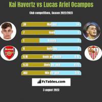 Kai Havertz vs Lucas Ariel Ocampos h2h player stats