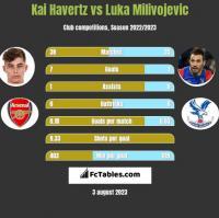 Kai Havertz vs Luka Milivojevic h2h player stats