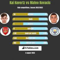 Kai Havertz vs Mateo Kovacic h2h player stats