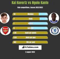 Kai Havertz vs Ngolo Kante h2h player stats