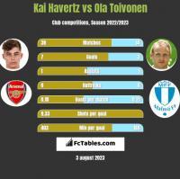 Kai Havertz vs Ola Toivonen h2h player stats