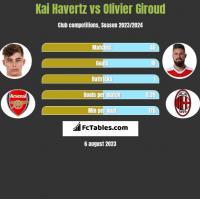 Kai Havertz vs Olivier Giroud h2h player stats
