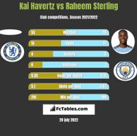 Kai Havertz vs Raheem Sterling h2h player stats
