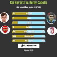 Kai Havertz vs Remy Cabella h2h player stats