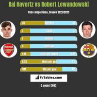 Kai Havertz vs Robert Lewandowski h2h player stats