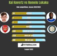 Kai Havertz vs Romelu Lukaku h2h player stats