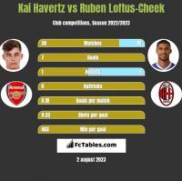 Kai Havertz vs Ruben Loftus-Cheek h2h player stats