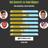 Kai Havertz vs Saul Niguez h2h player stats
