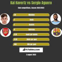 Kai Havertz vs Sergio Aguero h2h player stats