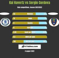Kai Havertz vs Sergio Cordova h2h player stats