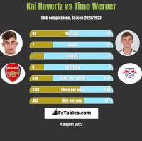 Kai Havertz vs Timo Werner h2h player stats