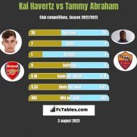 Kai Havertz vs Tammy Abraham h2h player stats