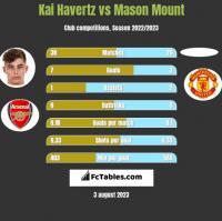 Kai Havertz vs Mason Mount h2h player stats