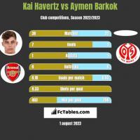Kai Havertz vs Aymen Barkok h2h player stats