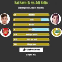 Kai Havertz vs Adi Nalic h2h player stats