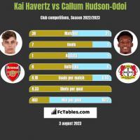 Kai Havertz vs Callum Hudson-Odoi h2h player stats