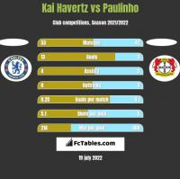Kai Havertz vs Paulinho h2h player stats
