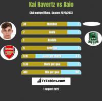 Kai Havertz vs Kaio h2h player stats