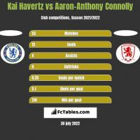 Kai Havertz vs Aaron-Anthony Connolly h2h player stats