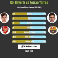 Kai Havertz vs Ferran Torres h2h player stats
