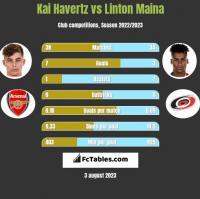 Kai Havertz vs Linton Maina h2h player stats