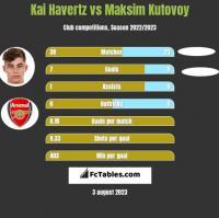 Kai Havertz vs Maksim Kutovoy h2h player stats