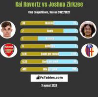Kai Havertz vs Joshua Zirkzee h2h player stats