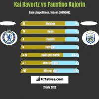 Kai Havertz vs Faustino Anjorin h2h player stats