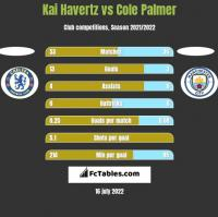 Kai Havertz vs Cole Palmer h2h player stats