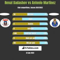 Renat Dadashov vs Antonio Martinez h2h player stats