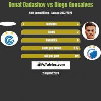 Renat Dadashov vs Diogo Goncalves h2h player stats